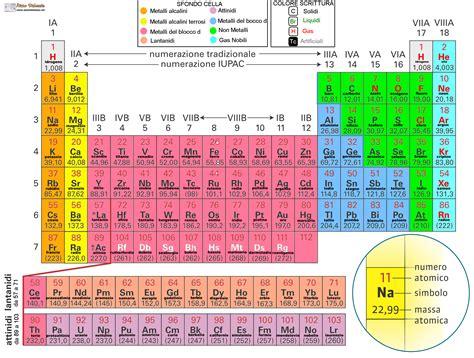 tavola degli elementi chimici gli stati della materia ist superiori aiutodislessia net