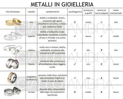 argento tavola periodica metalli preziosi non oro e argento giallo ambra
