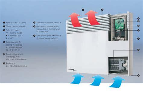 Bedroom Panel Heaters Nz Panel Nightstore Heaters Energy Efficient Products Ltd