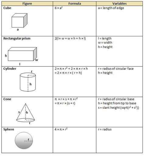 printable surface area formulas math4content surface area of solids