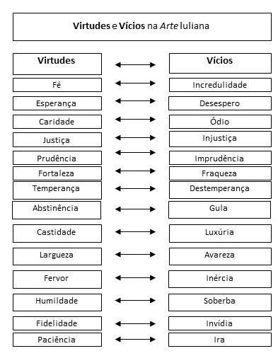 Sociologia Econômica: Virtudes e vícios