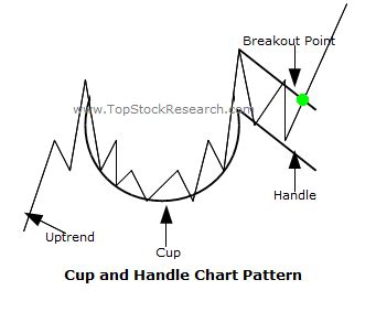 cup and handle reversal pattern chart patterns part 2 broker arena