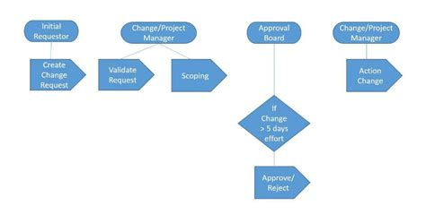 change management process template change management process checklist software project