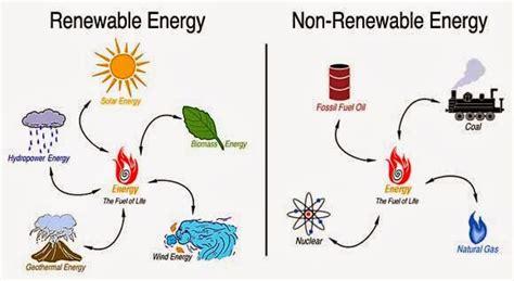 diversi tipi di energia i tipi di energia thinglink