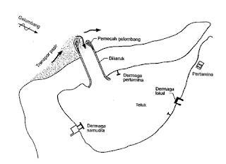 layout pelabuhan penumpang cara peninjauan perencanaan pelabuhan site engineering