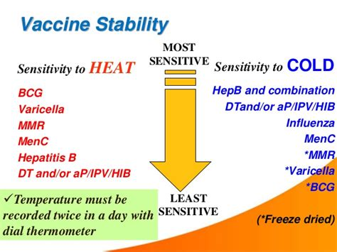 vaccine stability at room temperature cold chain ppt