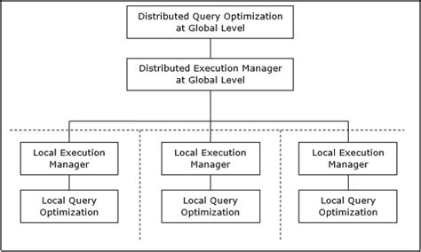 tutorialspoint distributed systems distributed dbms query optimization in distributed systems