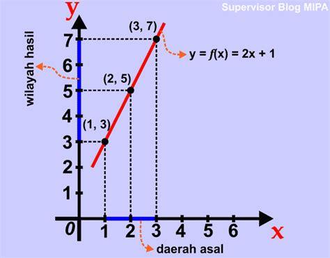 fungsi definisi notasi daerah pemetaan jenis contoh