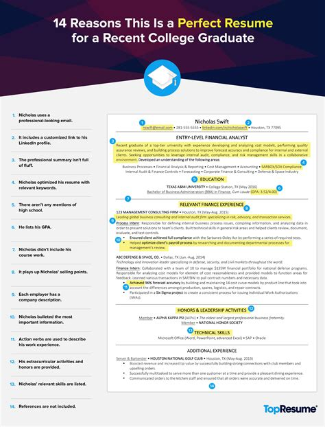 Graduate Resume Summary 14 Reasons This Is A Recent College Grad Resume Topresume