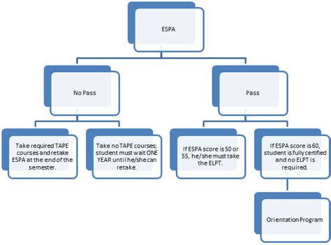 language flowchart espa and elpt results flowcharts as a second