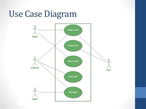 restaurant use diagram uml restaurant 1