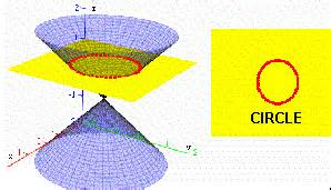 unit plan conic sections circle parabola