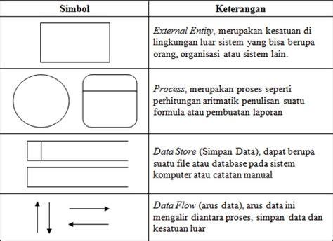 pengertian layout proses tugas 2 5 pengertian data flow diagram dfd ajengrahmap