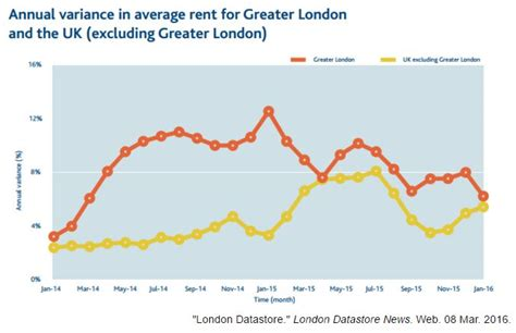 renting in london unaffordable as average month rent london housing market february trends mind the flatmind