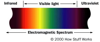 how does infrared light work infrared light howstuffworks