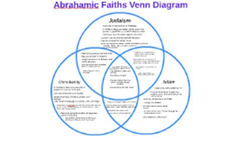 abrahamic faiths venn diagram by lia on prezi