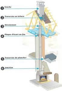 annexes de toiture fumisterie et normes afnor