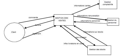 exercice diagramme de flux d information les diagrammes de flux mcf dfd mc merise cours et exo