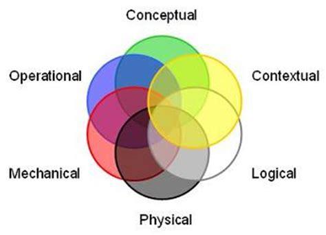 6 circle venn diagram 15 july 2007 relationary