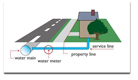 design criteria for sewers and watermains information about lead city of okc