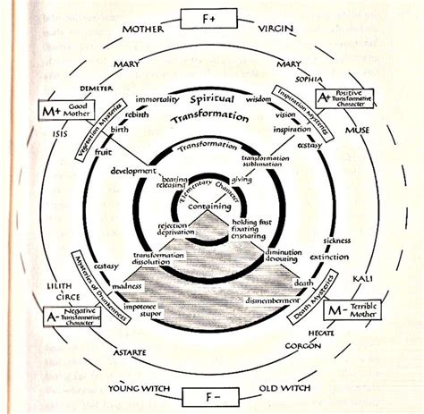 lilith feminine archetype books diagram from the great by erich neumann in which