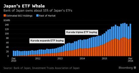 banca centrale giapponese finanza l ultima follia della banca centrale giappone
