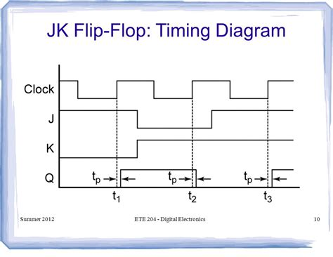 timing diagram for t flip flop ete digital electronics ppt
