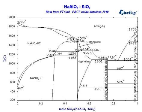 na2o sio2 phase diagram phase diagram sio2 na2o wiring library