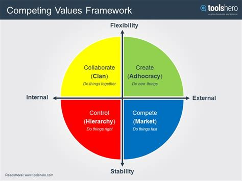 Competing Values Leadership 141 best images about theories and methods on models stakeholder management and