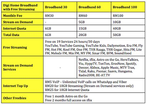 digi introduces new home broadband plans with plenty of