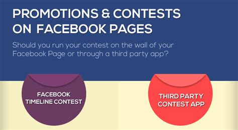 Facebook Sweepstake App - infographic timeline contests vs app contests facebook promotion guidelines