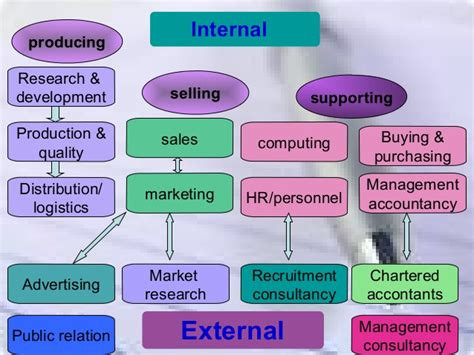 Mb2 Marketing Functions Producers Mba Research by Business Function