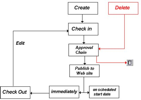 content approval workflow approval chains