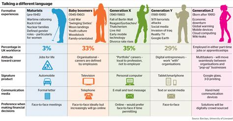 Millennial Generation Mba Market by Baby Boomers X Y Boomers X Millennials