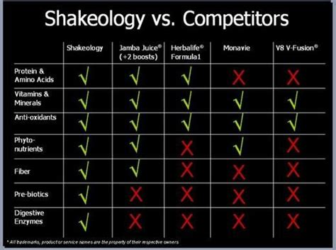 Shakeology Detox Side Effects by Shakeology Vs Competitors Fitness
