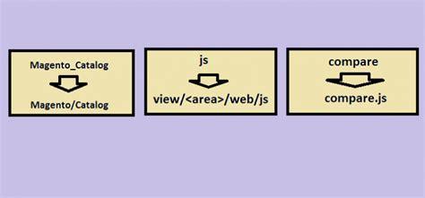 yii jquery tutorial jyotiranjan tutorial for php magneto joomla worpress