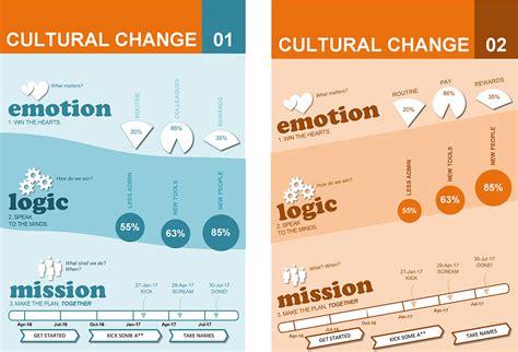 Culture Change Plan Template Cultural Change Template Infographics Change Format
