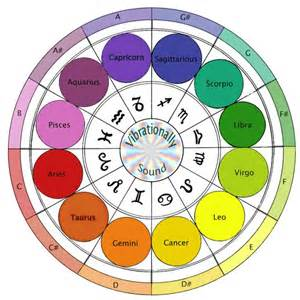 Astrology Color Out Of The Blue