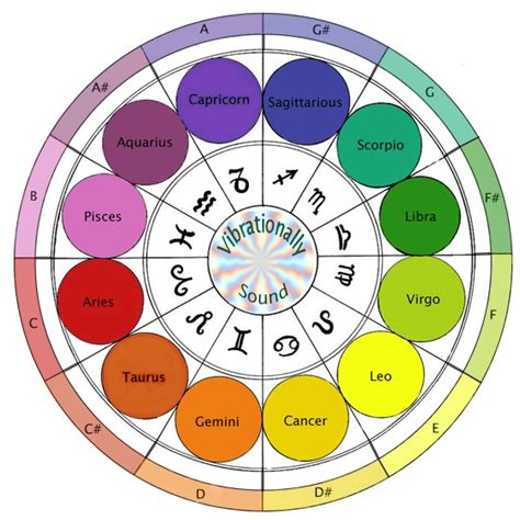 zodiac colors out of the blue