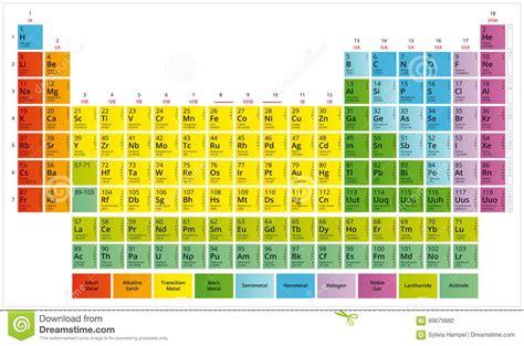 tavola degli elementi chimici completa tabella periodica della tavola s di mendeleev degli