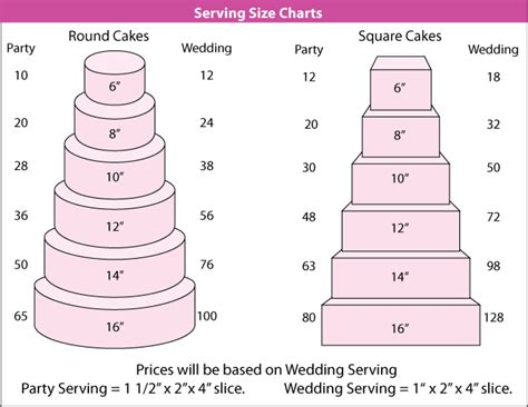 Serve Wedding Cake And by Wedding Cake Serving Size Chart