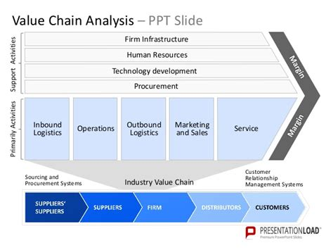 value chain analysis powerpoint template