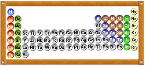 zinco tavola periodica la tavola periodica