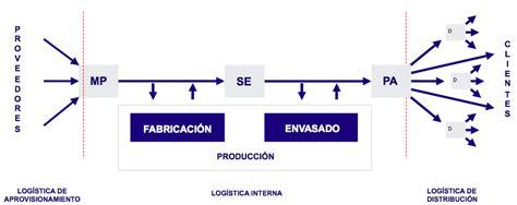 logistica interna consultor 237 a de log 237 stica interna alfa consulting