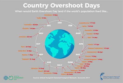The 2017 Earth Overshoot day is here almost a week earlier than last year