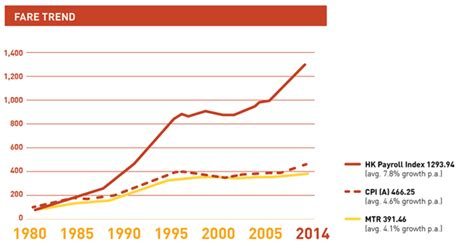 financial performance fares for hong kong transport operations sustainability report 2014