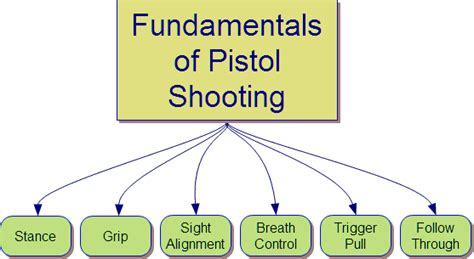 how to shoot a handgun handgun marksmanship fundamentals for real situations books summer 2011 newsletter