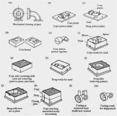 pattern design for sand casting mechanical legends house sand casting