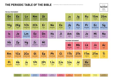 printable periodic table books of the bible shadowing god the periodic table of the bible
