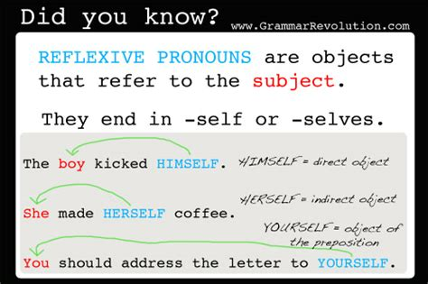 Reflexive And Intensive Pronouns Worksheet by Reflexive Pronouns And Intensive Pronouns